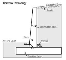 drain wall design examples